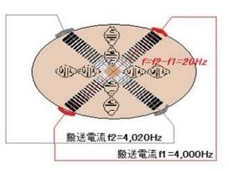 干渉低周波電流による電気刺激